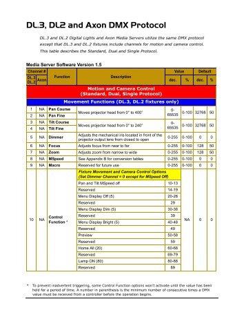 elation platinum beam 5r manual