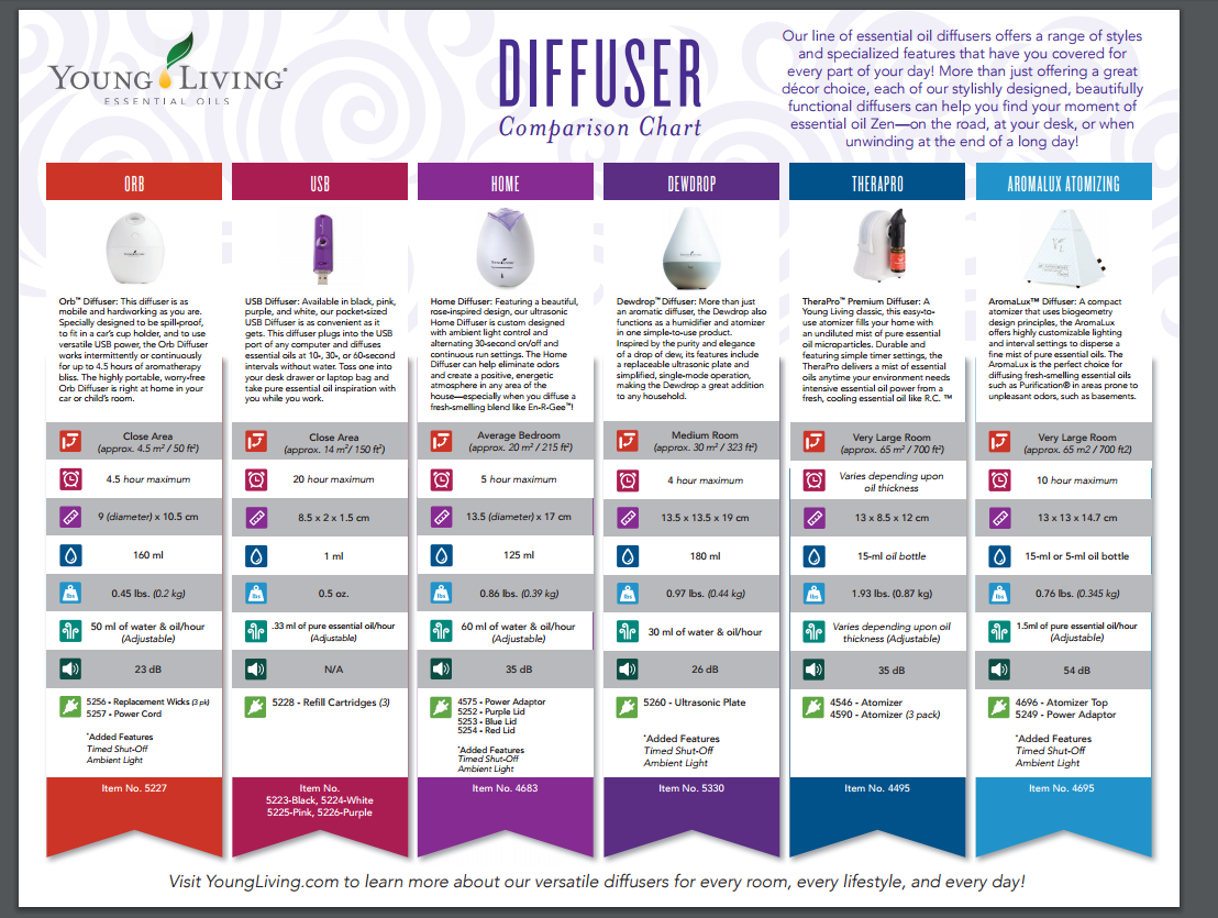 young living home diffuser manual