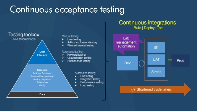 how to setup test environment in manual testing